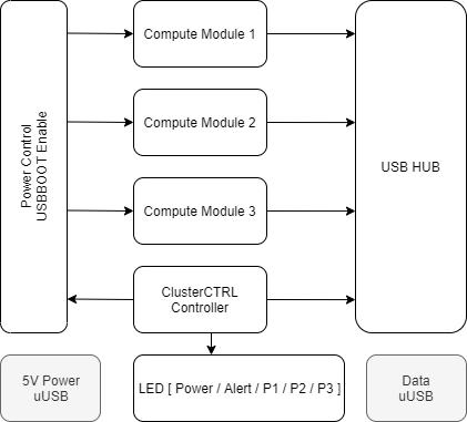 ClusterCTRL Triple Block Diagram